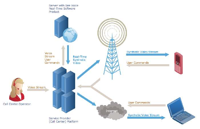 Telecommunications Stages